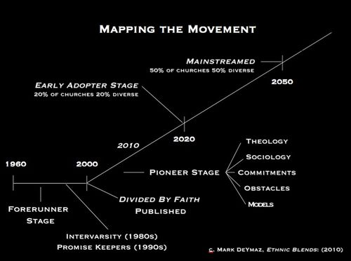 Mapping thre Movement